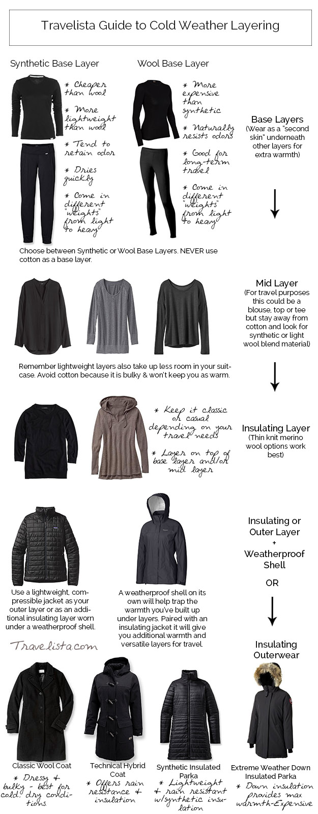 Travelista Guide to Cold Weather Layering